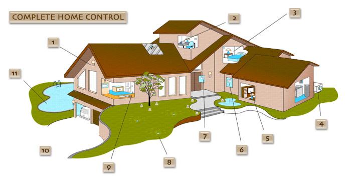 Home automation texas digital home design and for Digital home designs